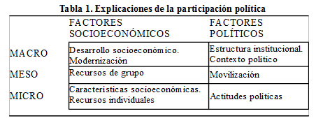 factoresvoto