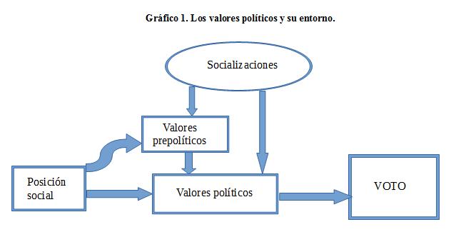 valorespoliticos